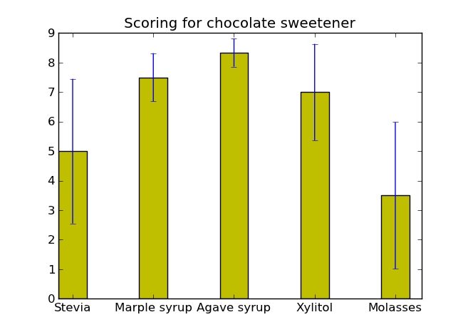 Experiment for different healthy chocolate sweeteners